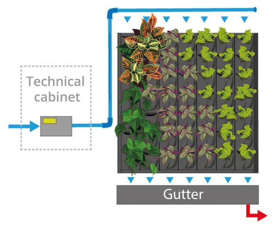 Fytotextile® drėkinimo sistemos schema